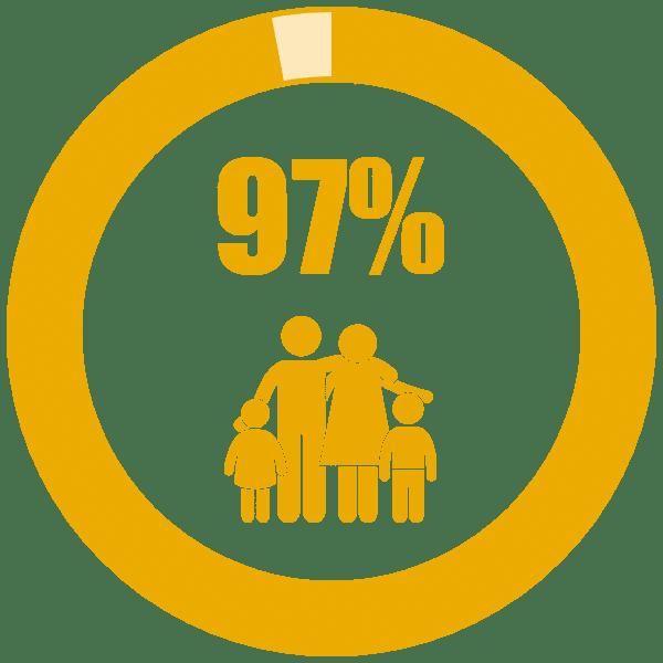 97% Graphic